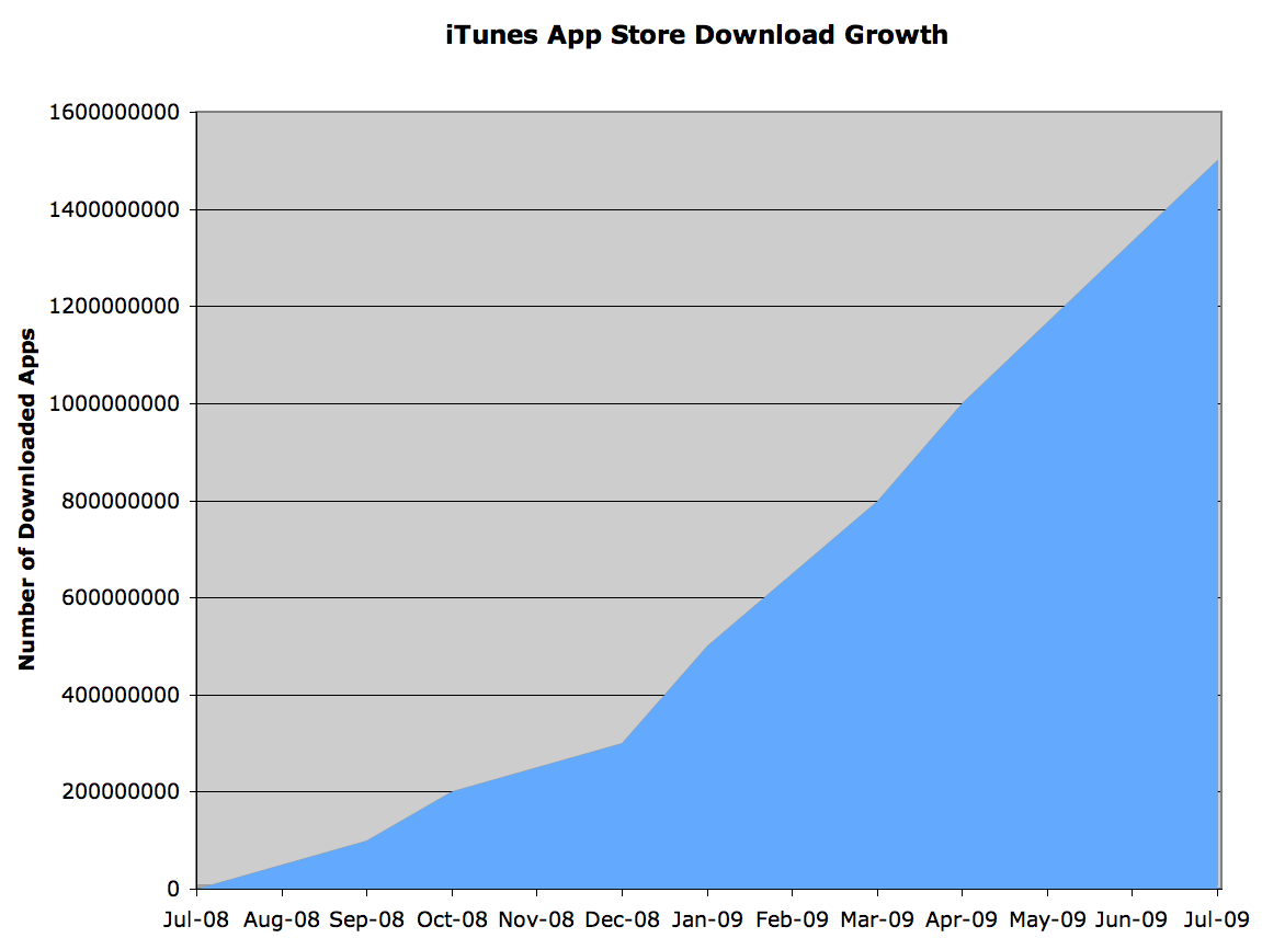 how to download app by itunes