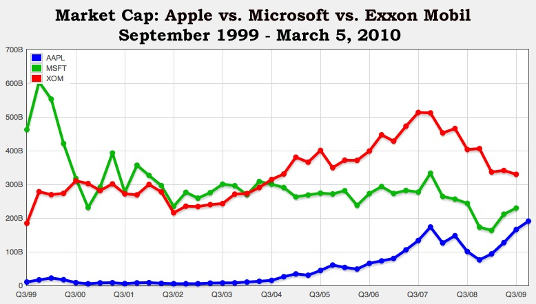 Apple Stock Quote Apple Stock Closes At Alltime High Apple Now Has 4Th Largest .