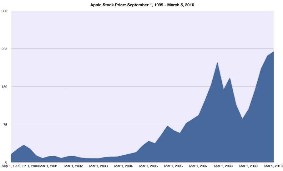 Stock Quote For Apple Amazing Apple Stock Closes At Alltime High Apple Now Has 4Th Largest