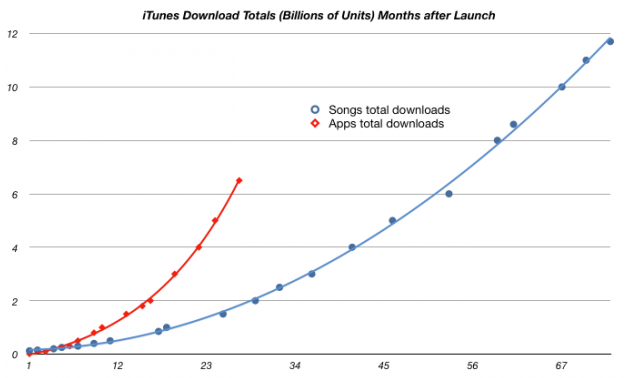 App downloads on iTunes on pace to surpass music downloads